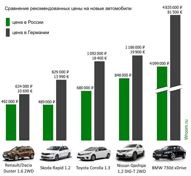 7267dda30db20 Правда такая существенная разница в ценах в пользу российского рынка  характерна только при сравнении с Европой. Скажем, в Японии или в США новые  автомобили ...