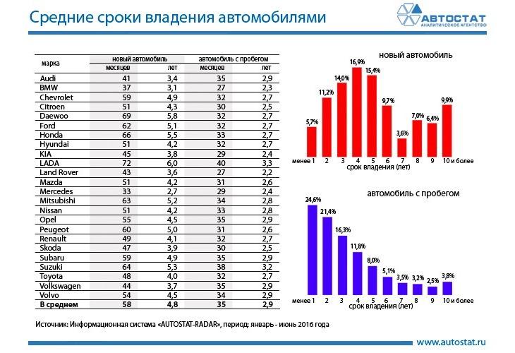 В России увеличился средний срок владения автомобилем