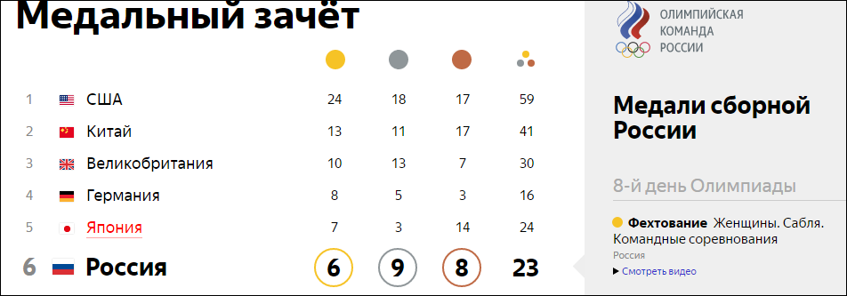 между таблица медалей олимпиада рио 2016 на 18 августа видео