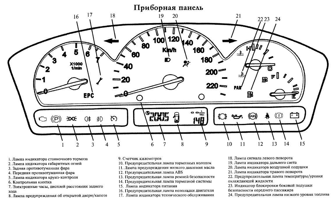 значки панели приборов ваз 2114 фото: http://appslovar.ru/page/znachki_paneli_priborov_vaz_2114_foto/