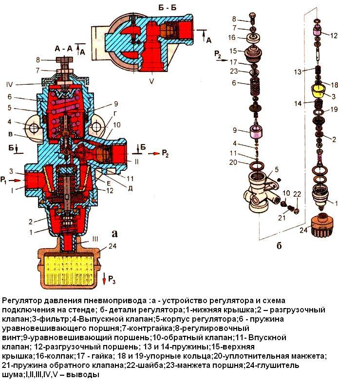 схема тормозной системы зил 5301 стокер  видео