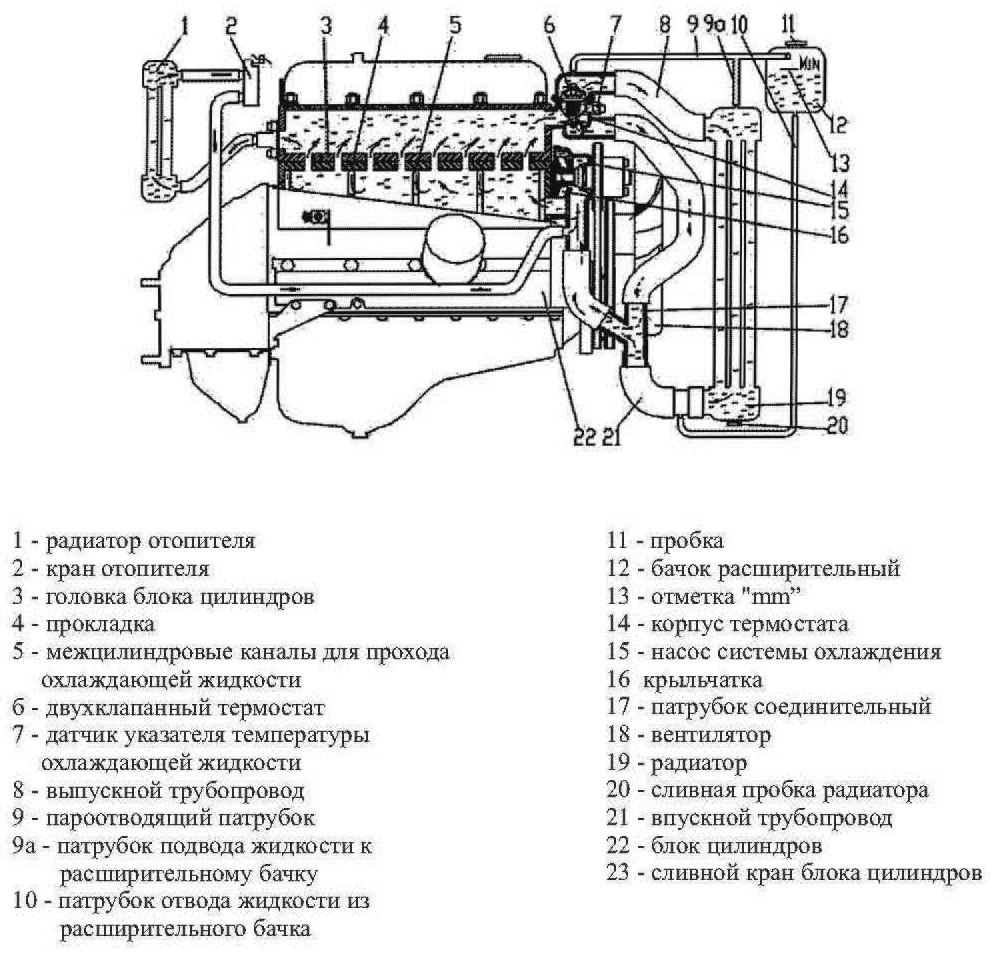 Система охлаждения газель 405 схема фото фото 367